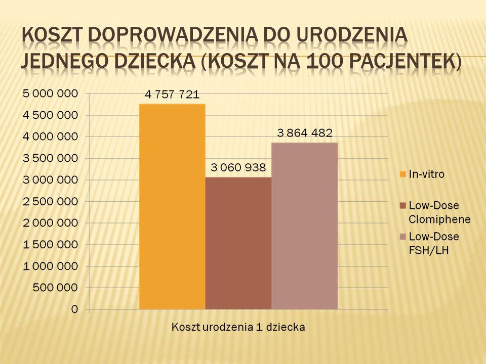 Koszt Doprowadzenia do urodzenia jednego dziecka (koszt na 100 pacjentek)