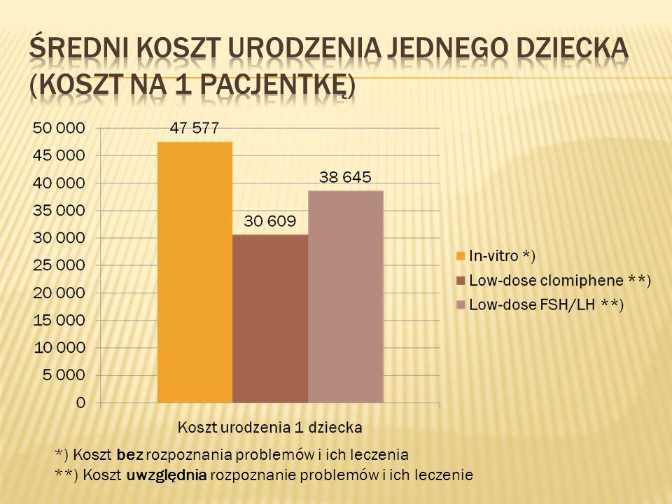 Średni koszt urodzenia jednego dziecka (koszt na 1 pacjentkę)