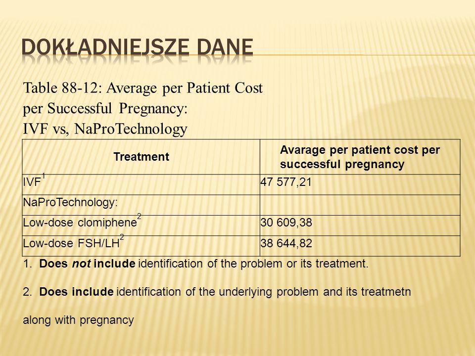 Dokładniejsze dane Table 88-12: Average per Patient Cost