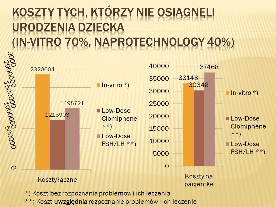 koszty tych, którzy Nie osiągnęli urodzenia dziecka (In-Vitro 70%, NaProTechnology 40%)