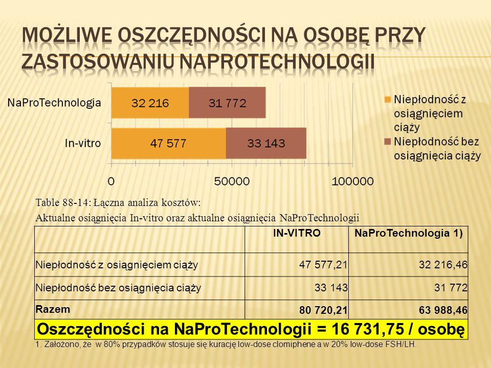 Możliwe Oszczędności na osobę przy zastosowaniu NaproTechnologii