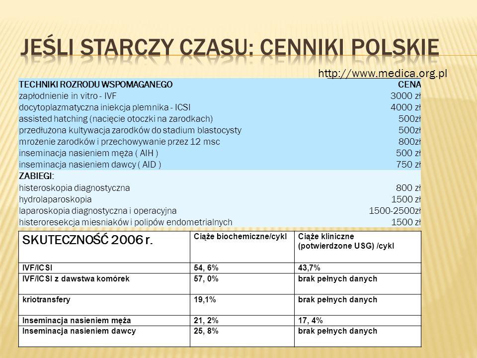 Jeśli starczy czasu: cenniki polskie