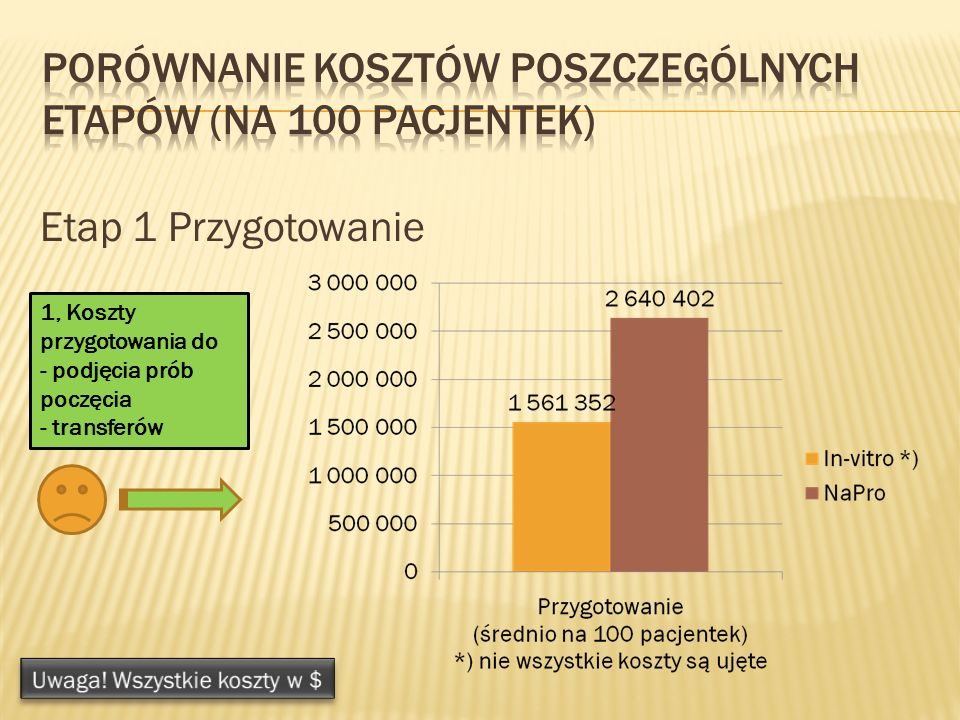 Porównanie kosztów poszczególnych etapów (na 100 pacjentek)