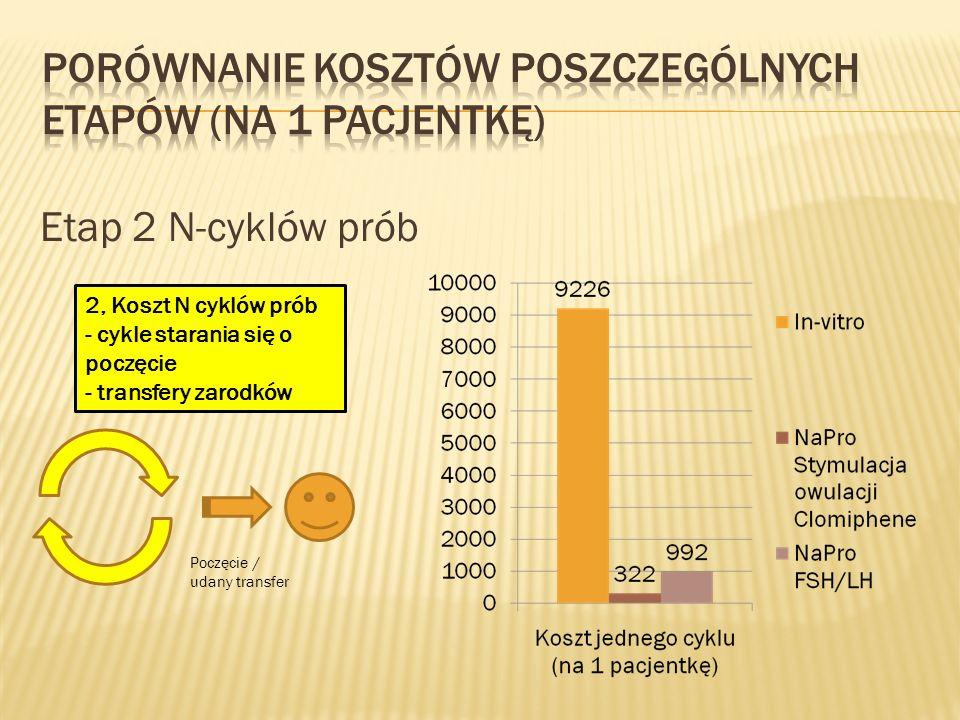 Porównanie kosztów poszczególnych etapów (na 1 pacjentkę)