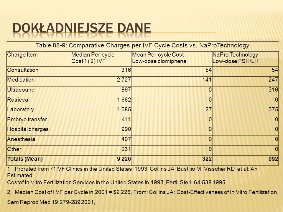 Dokładniejsze dane Table 88-9: Comparative Charges per IVF Cycle Costs vs, NaProTechnology. Charge Item.