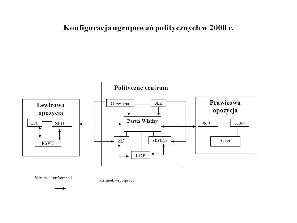 Konfiguracja ugrupowań politycznych w 2000 r.