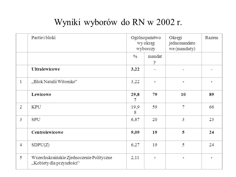 Ogólnopaństwowy okręg wyborczy