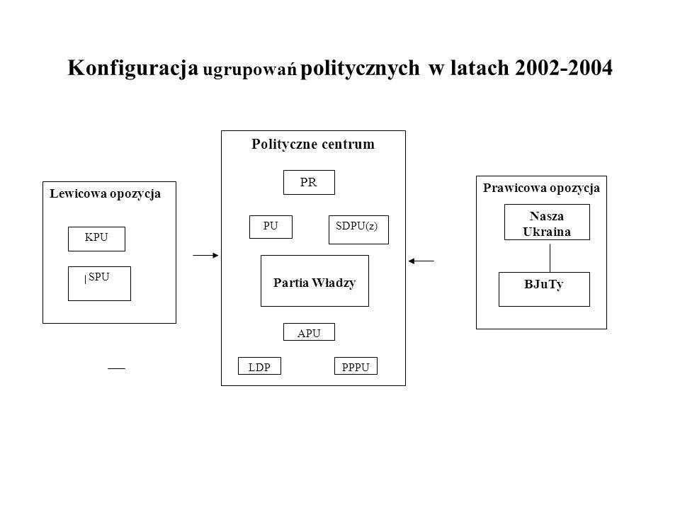 Konfiguracja ugrupowań politycznych w latach 2002-2004