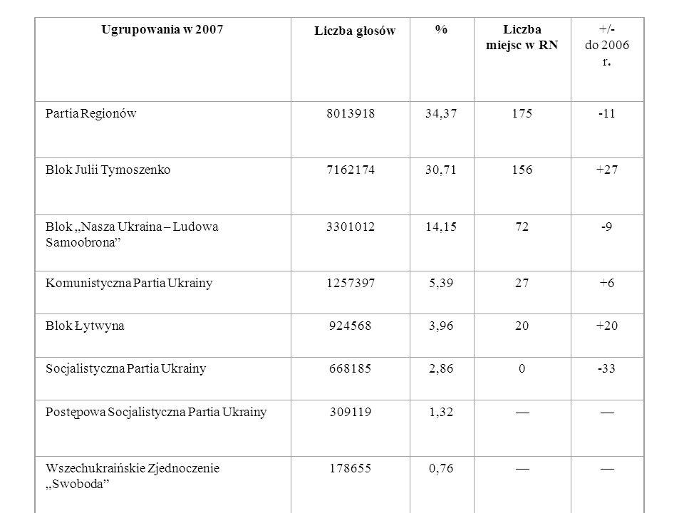 Ugrupowania w 2007 Liczba głosów. % Liczba miejsc w RN. +/- do 2006 r. Partia Regionów. 8013918.
