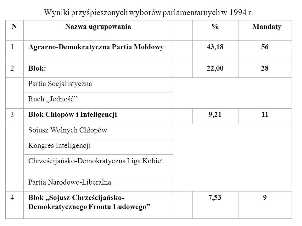 Wyniki przyśpieszonych wyborów parlamentarnych w 1994 r.
