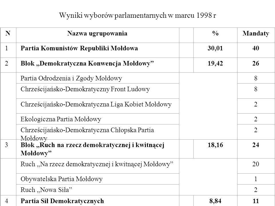 Wyniki wyborów parlamentarnych w marcu 1998 r