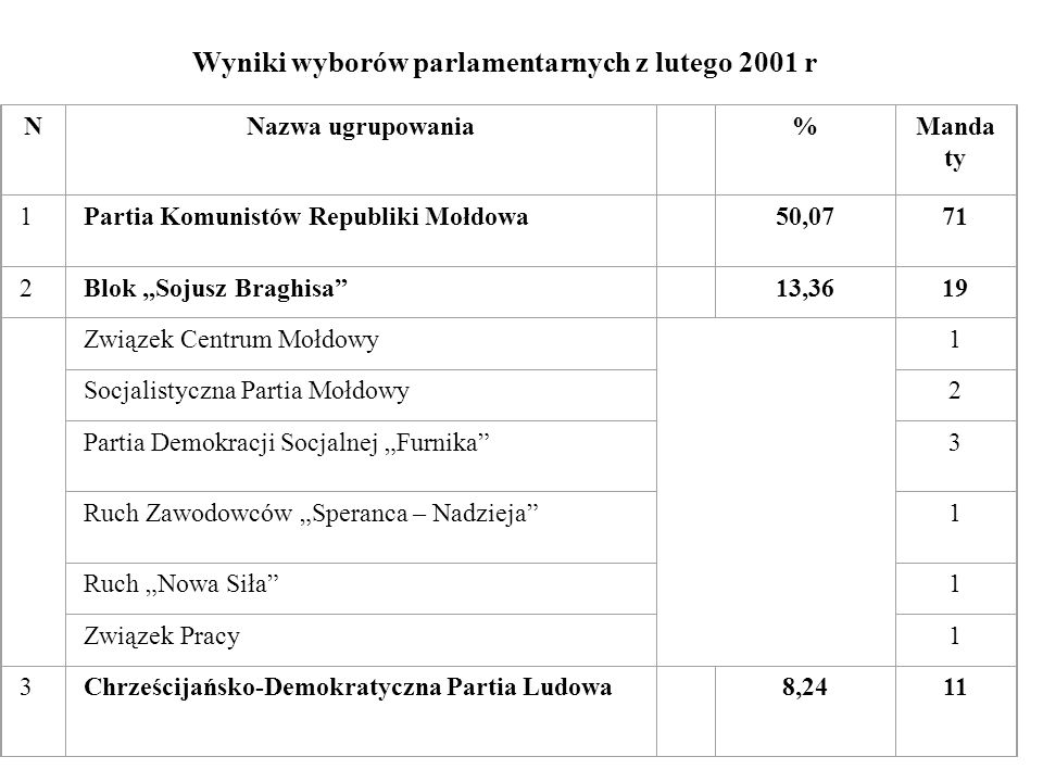 Wyniki wyborów parlamentarnych z lutego 2001 r