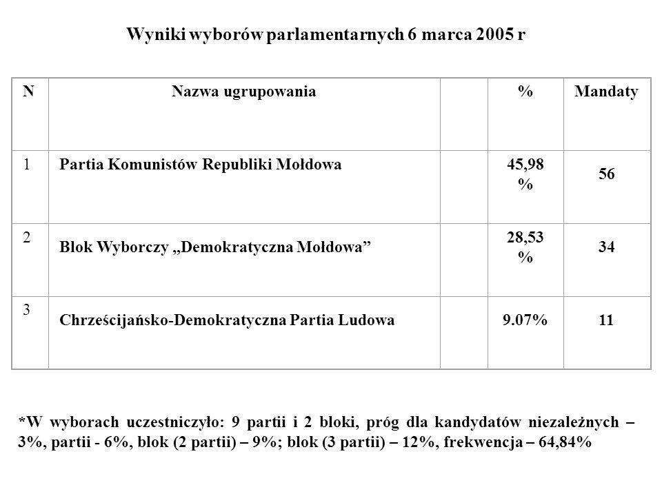 Wyniki wyborów parlamentarnych 6 marca 2005 r