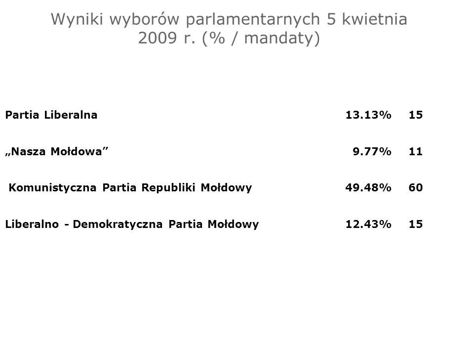 Wyniki wyborów parlamentarnych 5 kwietnia 2009 r. (% / mandaty)