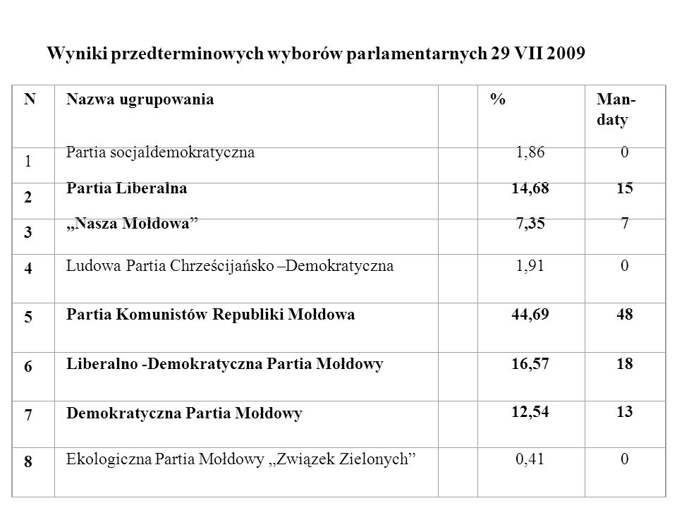 Wyniki przedterminowych wyborów parlamentarnych 29 VII 2009