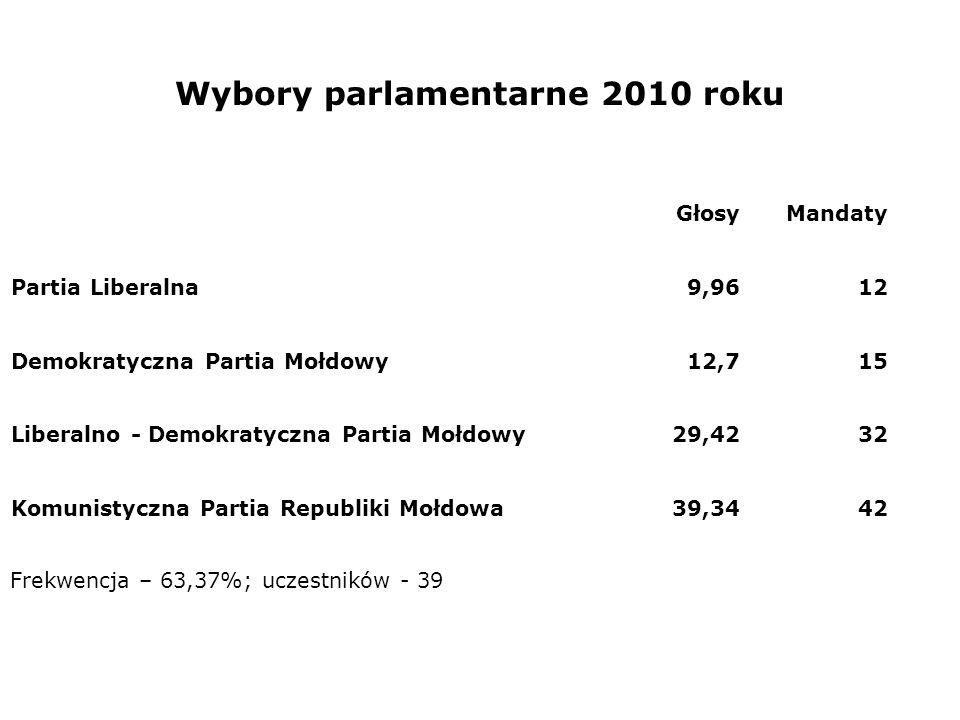 Wybory parlamentarne 2010 roku