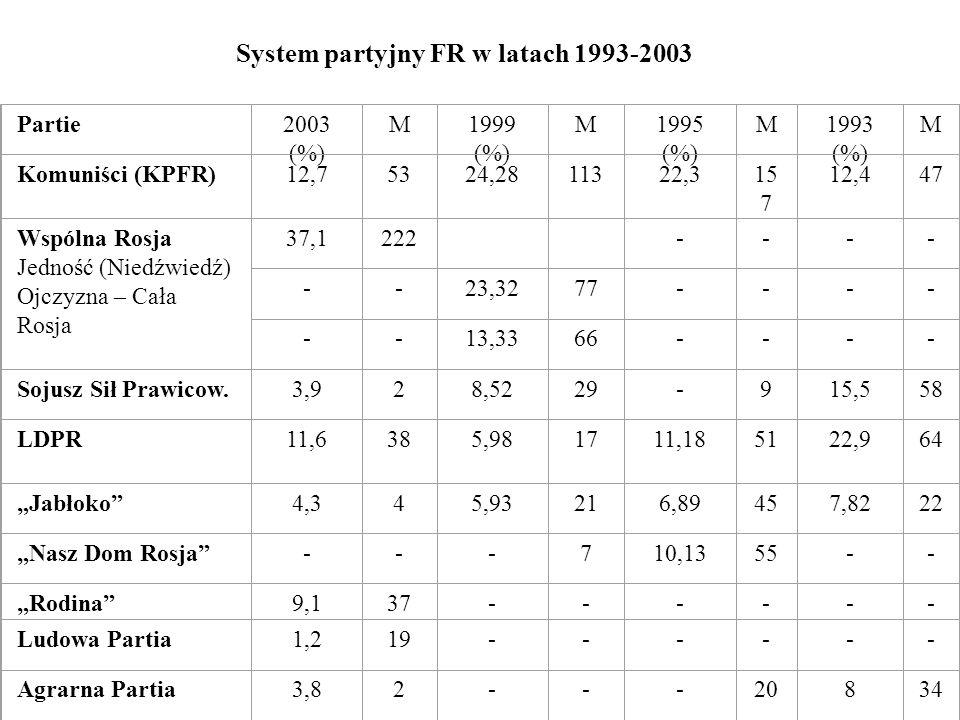 System partyjny FR w latach 1993-2003