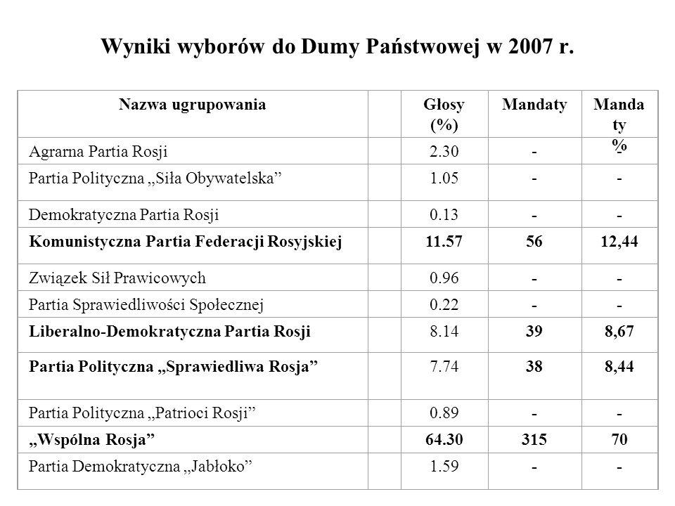 Wyniki wyborów do Dumy Państwowej w 2007 r.