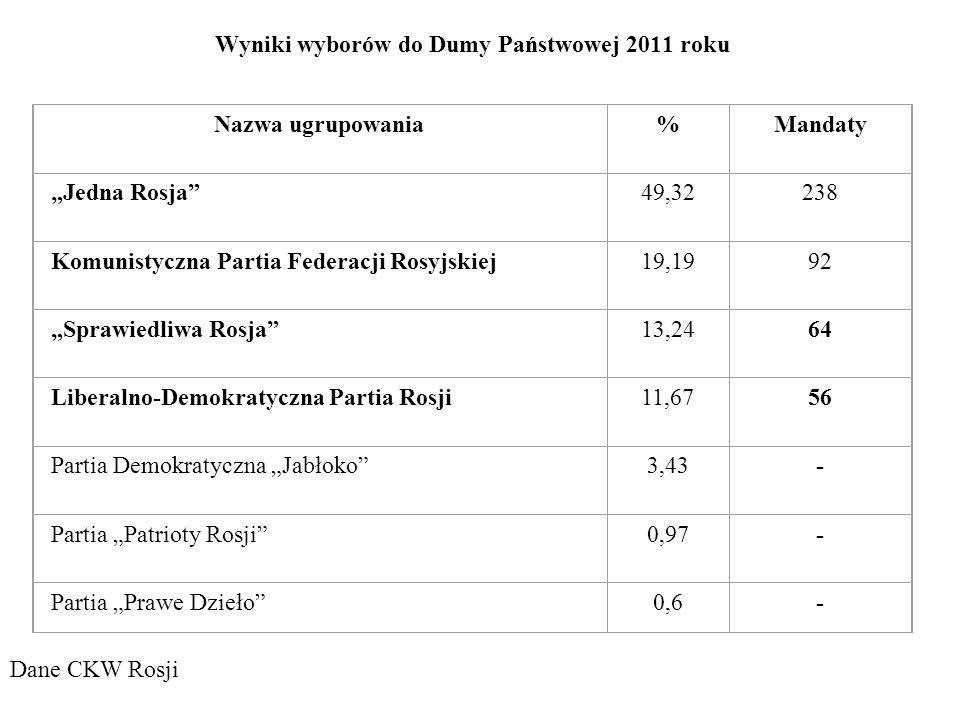 Wyniki wyborów do Dumy Państwowej 2011 roku