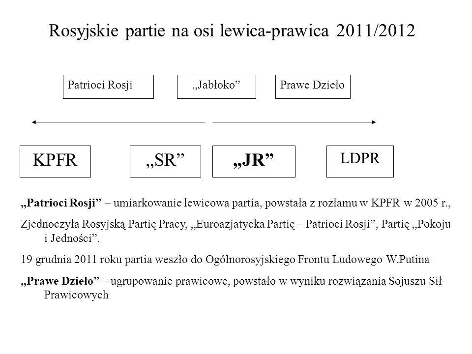 Rosyjskie partie na osi lewica-prawica 2011/2012