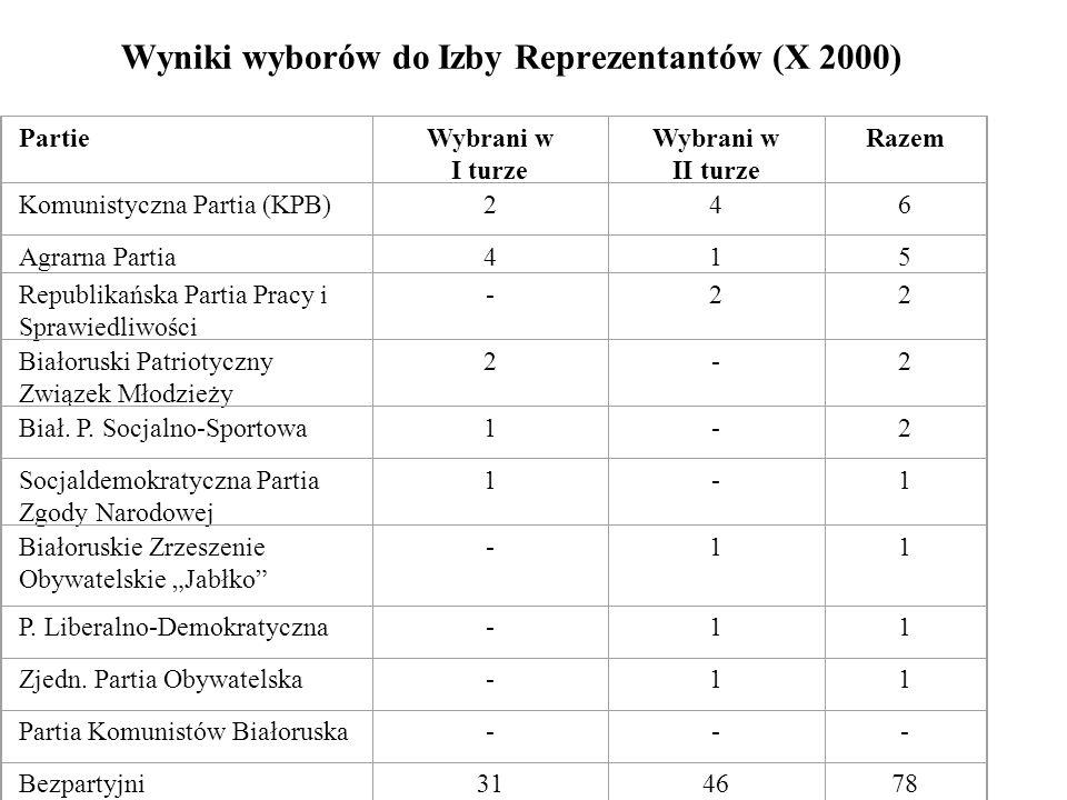 Wyniki wyborów do Izby Reprezentantów (X 2000)