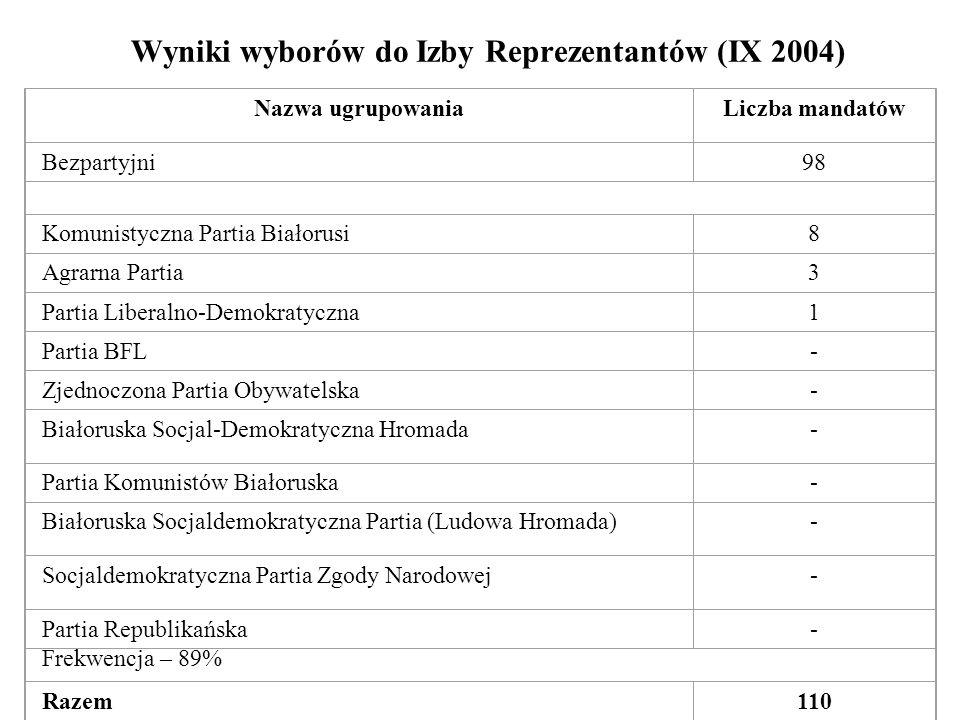 Wyniki wyborów do Izby Reprezentantów (IX 2004)