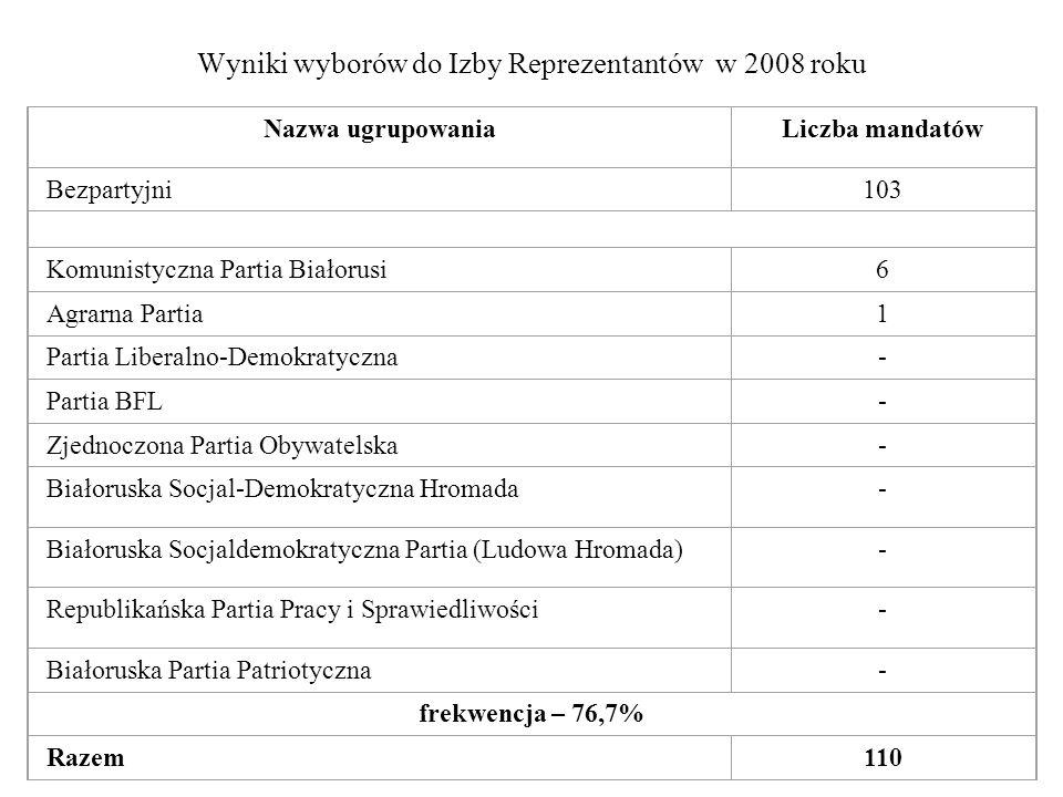 Wyniki wyborów do Izby Reprezentantów w 2008 roku