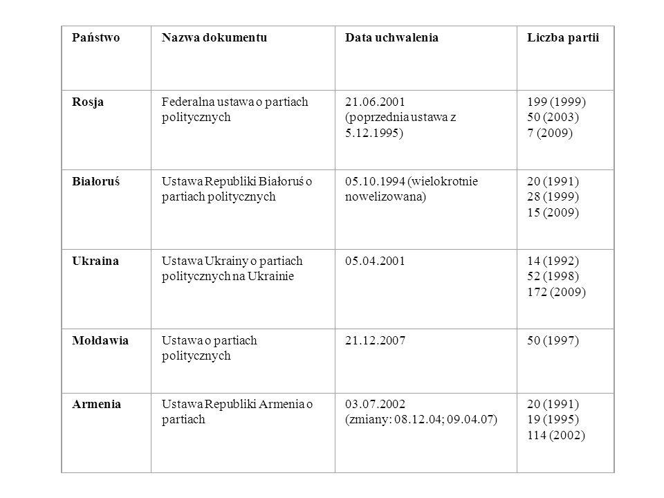 Państwo Nazwa dokumentu. Data uchwalenia. Liczba partii. Rosja. Federalna ustawa o partiach politycznych.