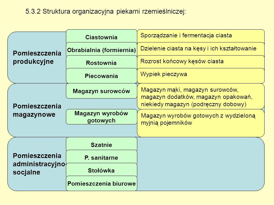 5.3.2 Struktura organizacyjna piekarni rzemieślniczej: