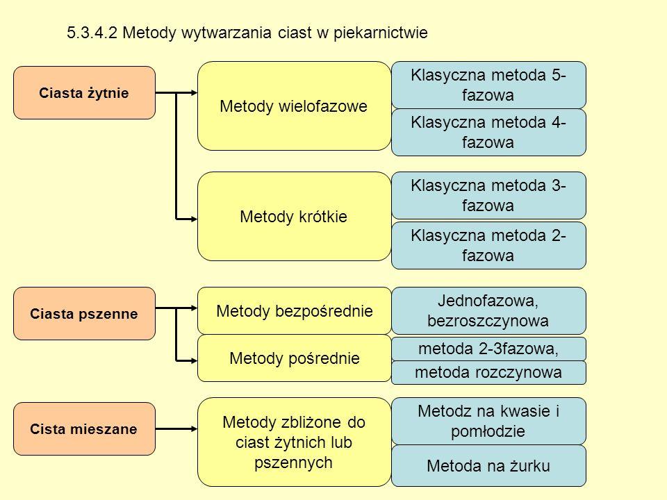 5.3.4.2 Metody wytwarzania ciast w piekarnictwie