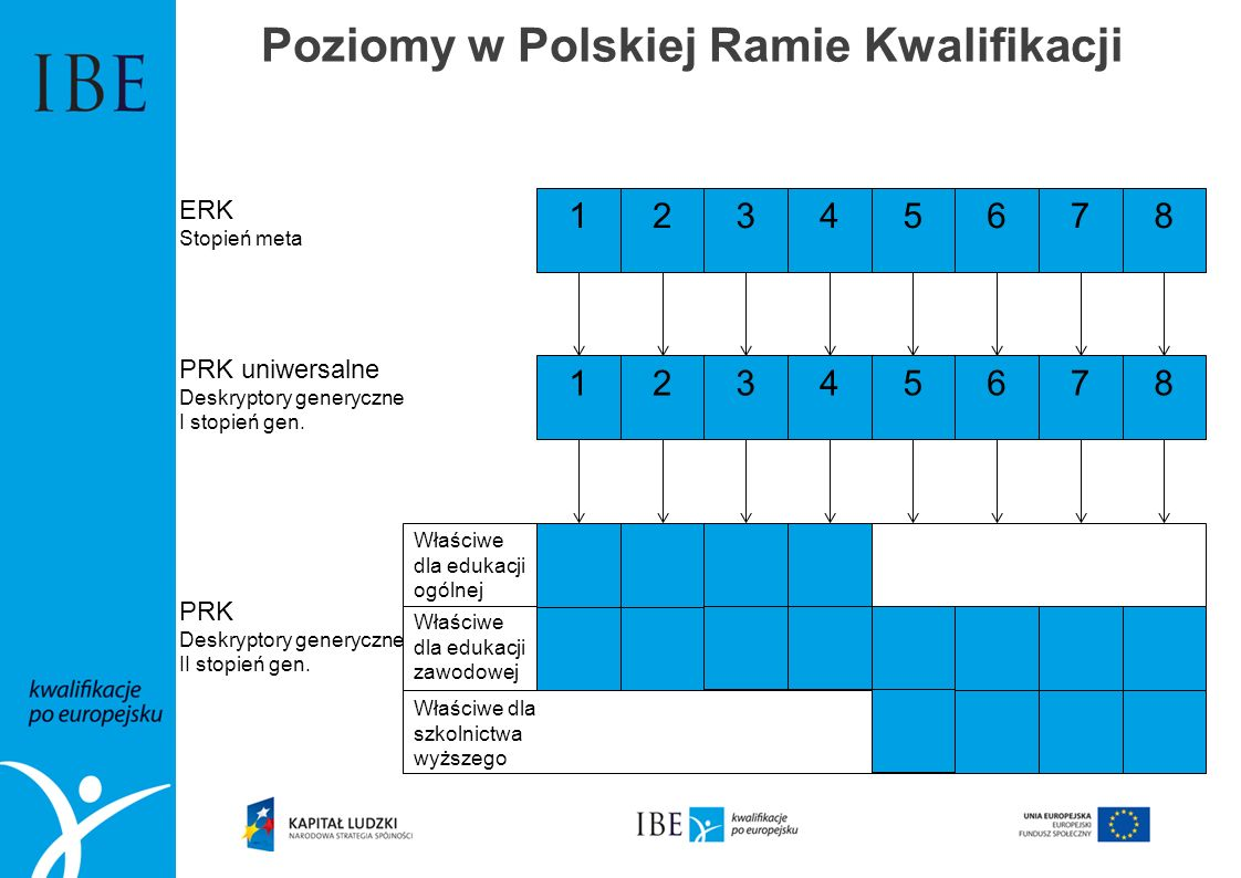 Poziomy w Polskiej Ramie Kwalifikacji