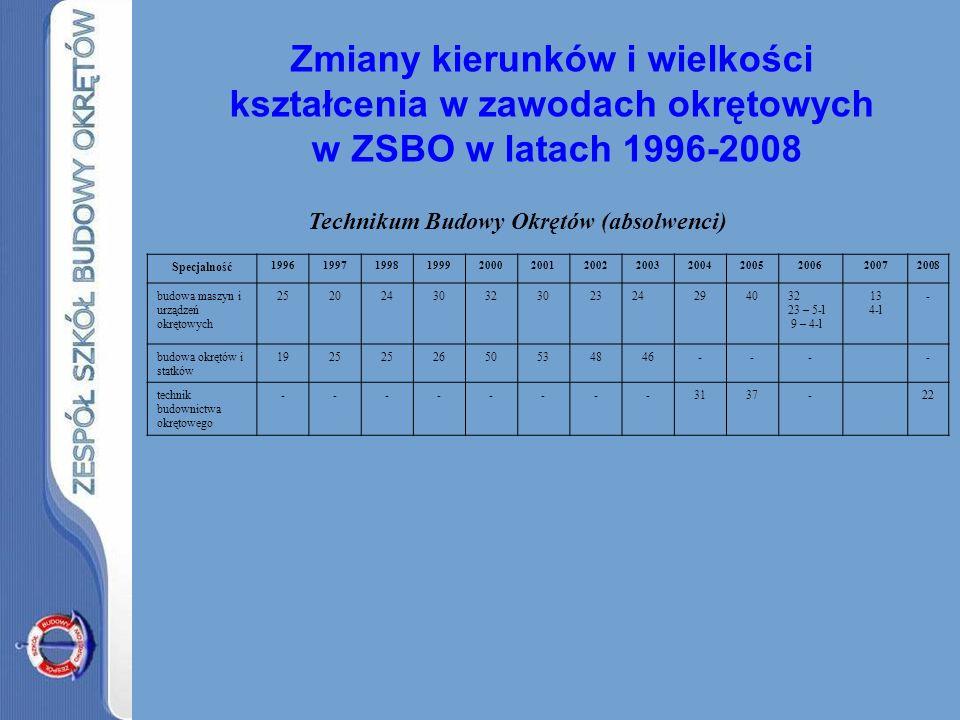 Zmiany kierunków i wielkości kształcenia w zawodach okrętowych w ZSBO w latach 1996-2008