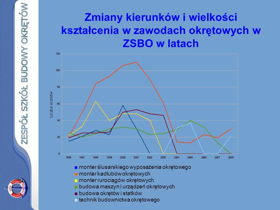 Zmiany kierunków i wielkości kształcenia w zawodach okrętowych w ZSBO w latach