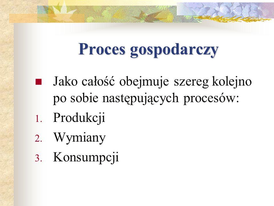 Proces gospodarczyJako całość obejmuje szereg kolejno po sobie następujących procesów: Produkcji. Wymiany.