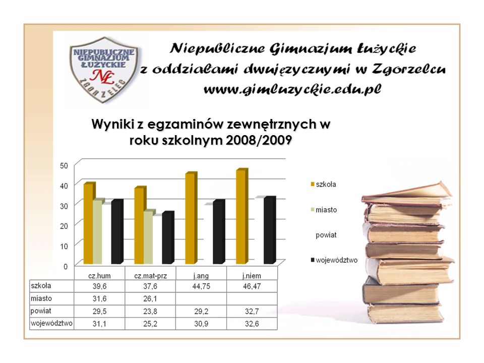 Wyniki z egzaminów zewnętrznych w roku szkolnym 2008/2009