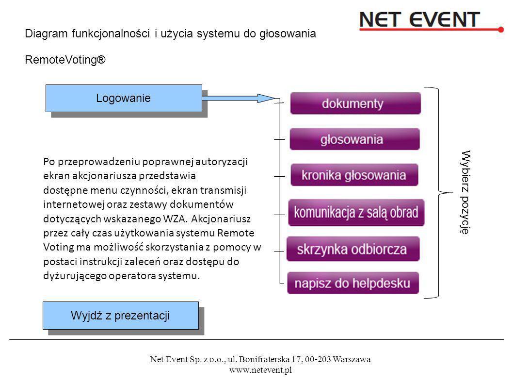 Diagram funkcjonalności i użycia systemu do głosowania