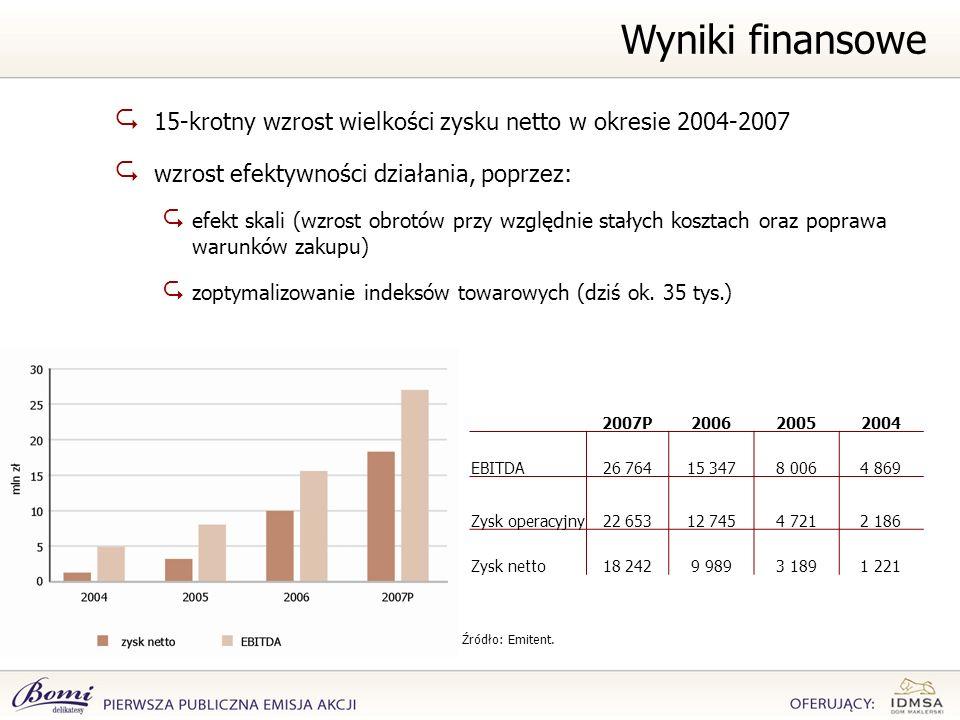Wyniki finansowe 15-krotny wzrost wielkości zysku netto w okresie 2004-2007. wzrost efektywności działania, poprzez: