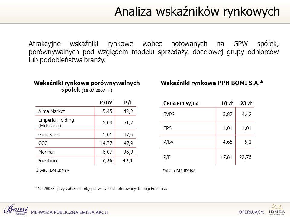 Wskaźniki rynkowe porównywalnych spółek (18.07.2007 r.)