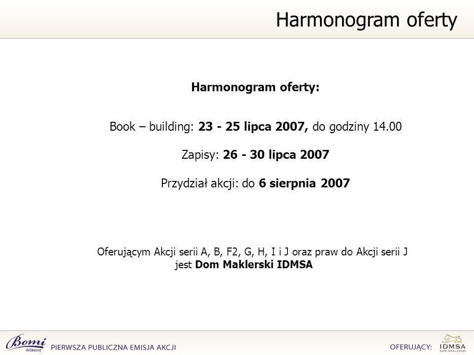Harmonogram oferty Harmonogram oferty: