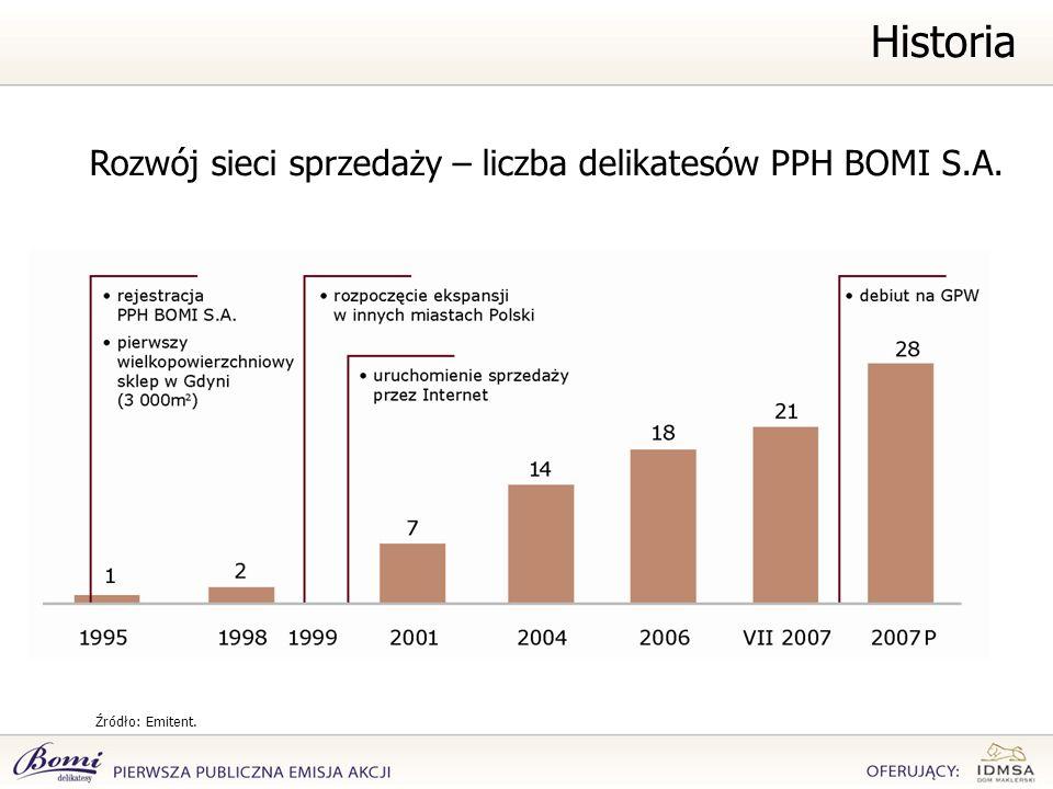 Rozwój sieci sprzedaży – liczba delikatesów PPH BOMI S.A.