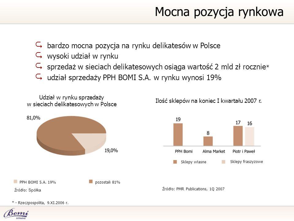 Mocna pozycja rynkowa bardzo mocna pozycja na rynku delikatesów w Polsce. wysoki udział w rynku.