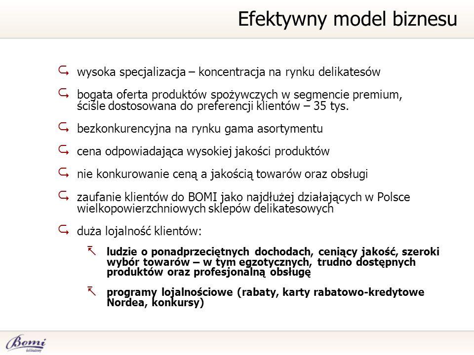 Efektywny model biznesu