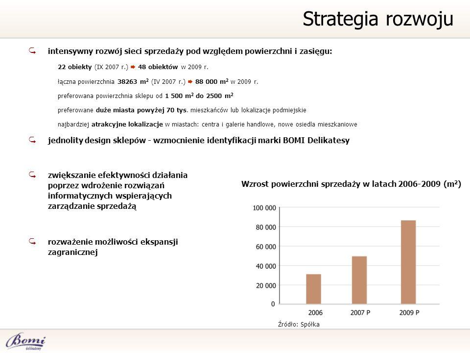 Wzrost powierzchni sprzedaży w latach 2006-2009 (m2)