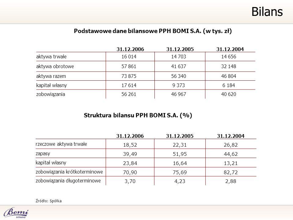 Bilans Podstawowe dane bilansowe PPH BOMI S.A. (w tys. zł)
