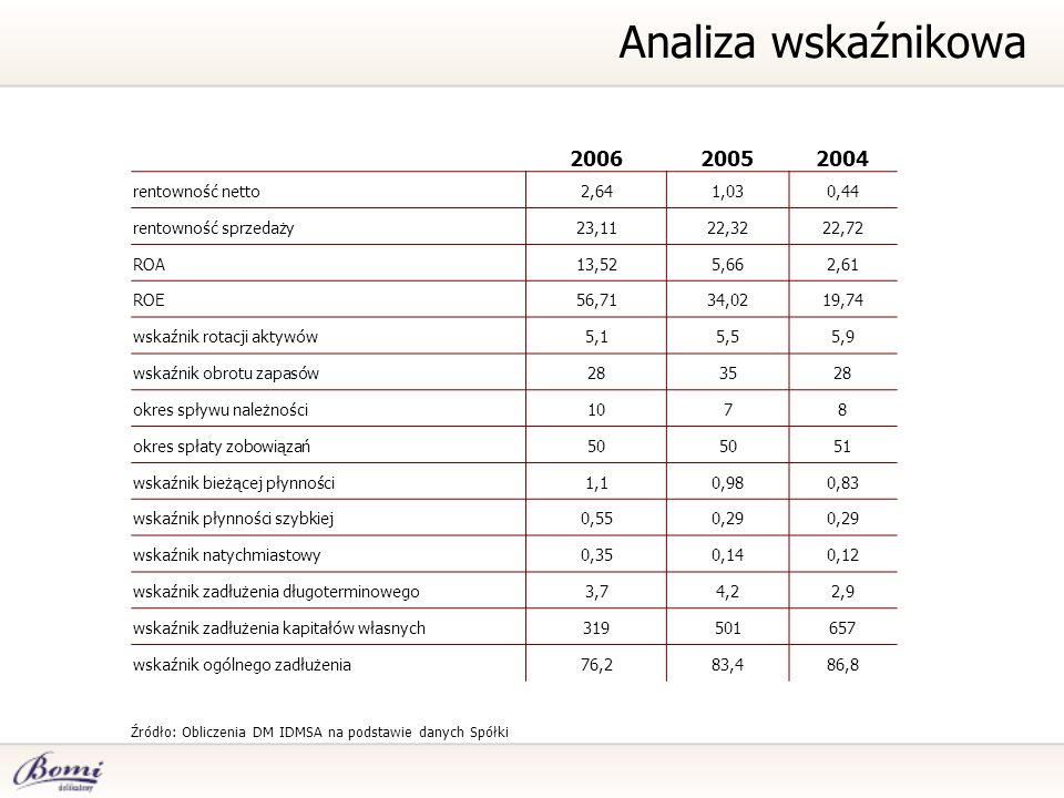 Analiza wskaźnikowa 2006 2005 2004 rentowność netto 2,64 1,03 0,44