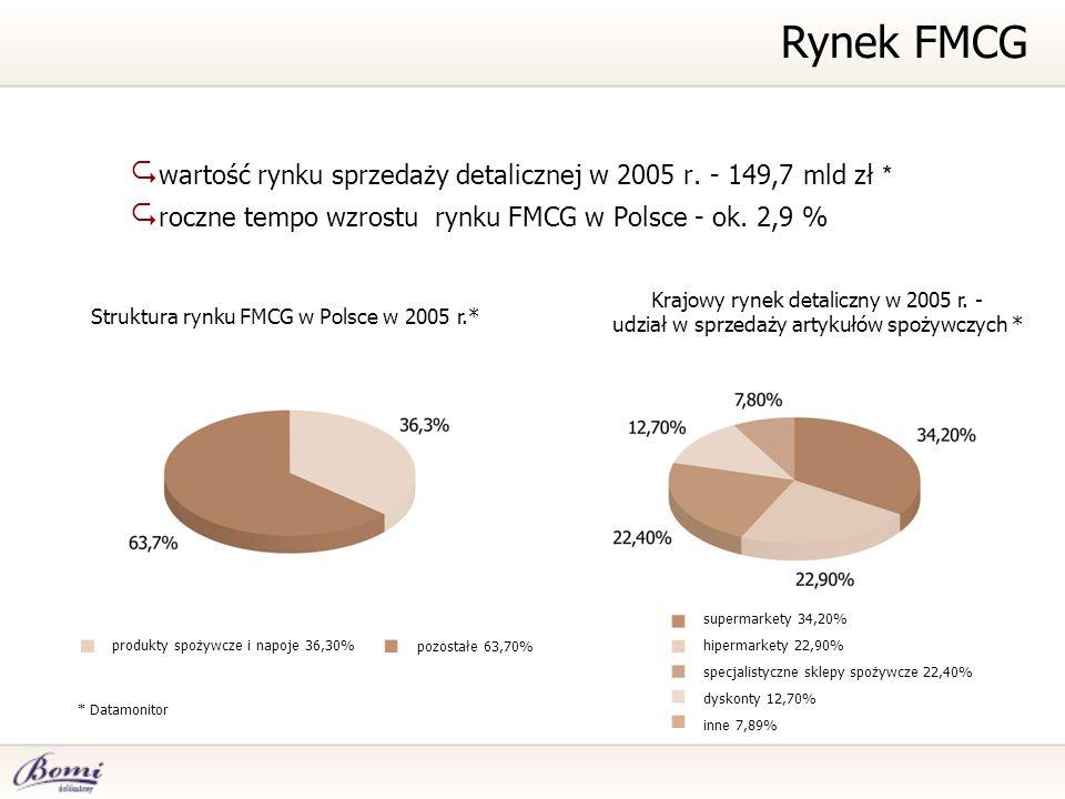 Rynek FMCG wartość rynku sprzedaży detalicznej w 2005 r. - 149,7 mld zł * roczne tempo wzrostu rynku FMCG w Polsce - ok. 2,9 %