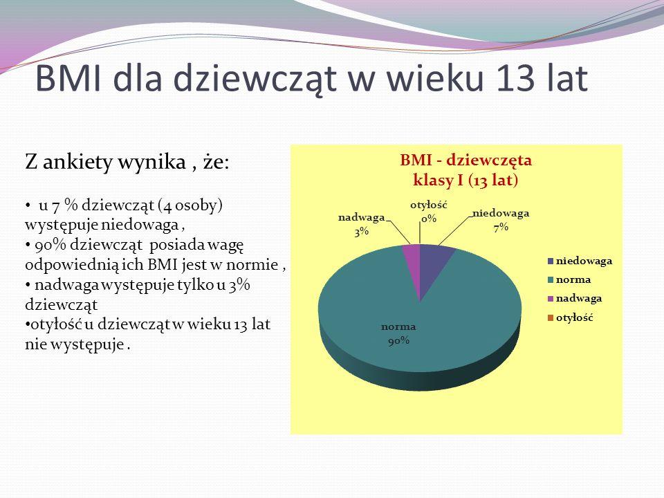 BMI dla dziewcząt w wieku 13 lat