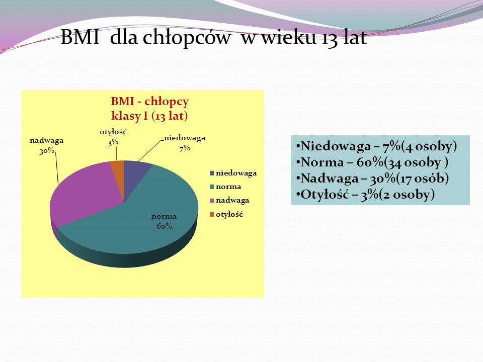 BMI dla chłopców w wieku 13 lat