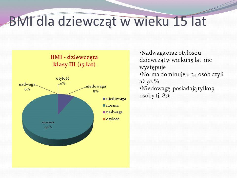 BMI dla dziewcząt w wieku 15 lat
