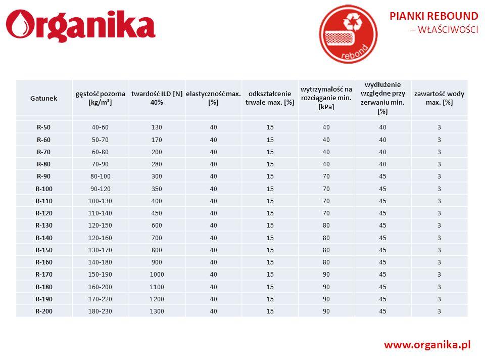 PIANKI REBOUND www.organika.pl – WŁAŚCIWOŚCI Gatunek
